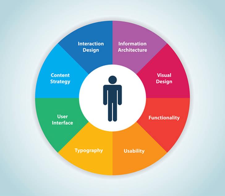 Elementele care formează experiența userilor