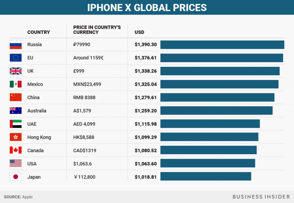 pretul unui telefon iphone x in lume